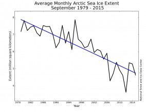 Declining Arctic sea-ice cover [Credit: National Snow and Ice Data Center]
