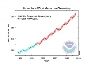 Atmospheric CO2 at Mauna Loa