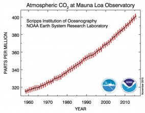 Increase of atmospheric CO2 [Credit: NOAA/ESRL]