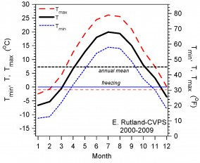 Annual cycle of temperature for Rutland, Vermont