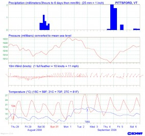 10-day forecast for Pittsford, Vermont