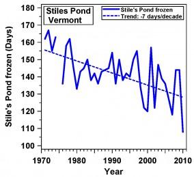Stile's Pond Frozen