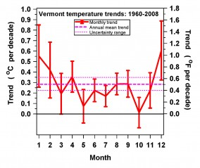 Monthly temperature trends and the annual mean.