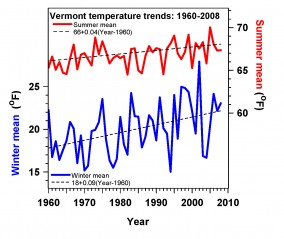 Summer and winter temperature trends in Vermont since 1960.