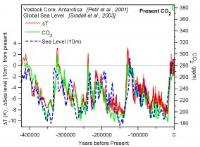 Ice-ages changes of temperature, CO2 and sea-level