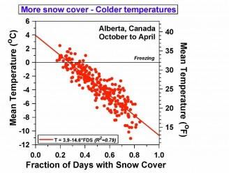 More snow cover - Colder temperatures